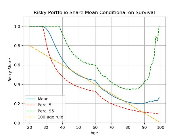 Figure 6. Portfolio choice for '100 minus age' rule vs optimizing highly risk averse consumers